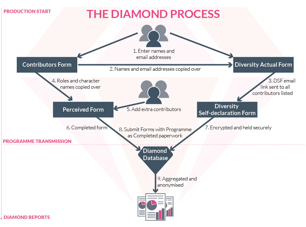 3 the diamond process creative diversity network the diamond process diagram ccuart Images