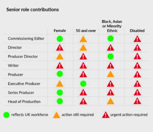 The chart shows uses a traffic light system to rate how senior roles in TV and film are filled, in terms of diversity. It measures the roles Comissioning editor, Director, Producer Director, Writer, Producer, Executive Producer, Series Producer, and Head of Production. The categories measured against are Female, Age 50 and over, Ethnic Minority (defined as Black, Asian or Minority Ethnic), and Disabled. The colour ratings are Green (reflects UK workforce), Amber (Action still required) and Red (Urgent action required). In the Disabled category, all senior roles are ranked red.